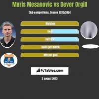 Muris Mesanovic vs Dever Orgill h2h player stats