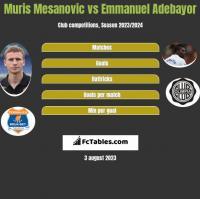 Muris Mesanovic vs Emmanuel Adebayor h2h player stats