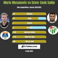 Muris Mesanovic vs Enver Cenk Sahin h2h player stats