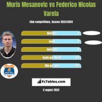 Muris Mesanovic vs Federico Nicolas Varela h2h player stats