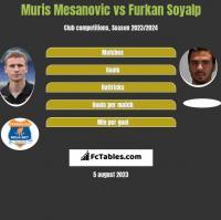 Muris Mesanovic vs Furkan Soyalp h2h player stats