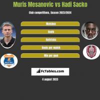 Muris Mesanovic vs Hadi Sacko h2h player stats