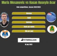 Muris Mesanovic vs Hasan Huseyin Acar h2h player stats