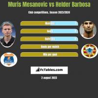 Muris Mesanovic vs Helder Barbosa h2h player stats