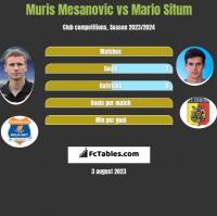Muris Mesanovic vs Mario Situm h2h player stats