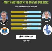 Muris Mesanovic vs Marvin Bakalorz h2h player stats