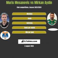 Muris Mesanovic vs Mirkan Aydin h2h player stats