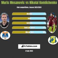 Muris Mesanovic vs Nikolai Komliczenko h2h player stats