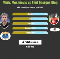 Muris Mesanovic vs Paul-Georges Ntep h2h player stats