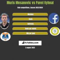 Muris Mesanovic vs Pavel Vyhnal h2h player stats