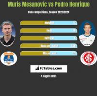 Muris Mesanovic vs Pedro Henrique h2h player stats