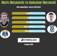 Muris Mesanovic vs Radosław Murawski h2h player stats