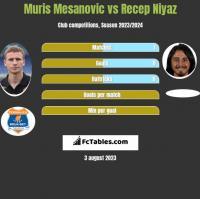 Muris Mesanovic vs Recep Niyaz h2h player stats