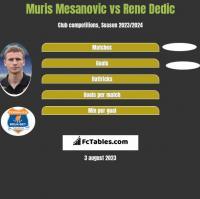 Muris Mesanovic vs Rene Dedic h2h player stats