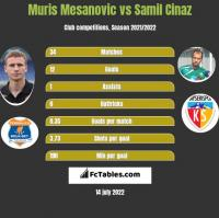 Muris Mesanovic vs Samil Cinaz h2h player stats