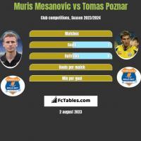 Muris Mesanovic vs Tomas Poznar h2h player stats