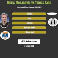 Muris Mesanovic vs Tomas Zajic h2h player stats