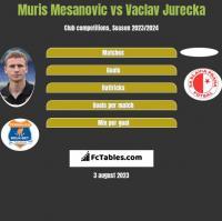 Muris Mesanovic vs Vaclav Jurecka h2h player stats