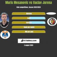 Muris Mesanovic vs Vaclav Jurena h2h player stats