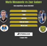 Muris Mesanovic vs Zaur Sadaev h2h player stats