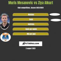 Muris Mesanovic vs Ziya Alkurt h2h player stats