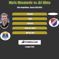 Muris Mesanovic vs Jiri Klima h2h player stats