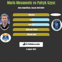 Muris Mesanovic vs Patryk Szysz h2h player stats
