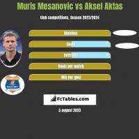 Muris Mesanovic vs Aksel Aktas h2h player stats