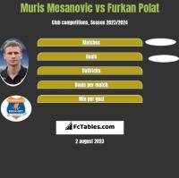 Muris Mesanovic vs Furkan Polat h2h player stats