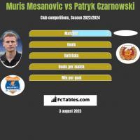 Muris Mesanovic vs Patryk Czarnowski h2h player stats