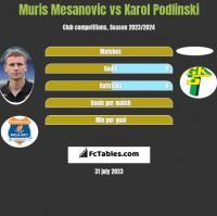 Muris Mesanovic vs Karol Podlinski h2h player stats