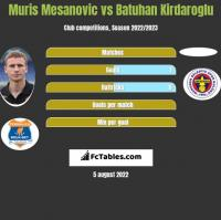 Muris Mesanovic vs Batuhan Kirdaroglu h2h player stats