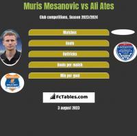 Muris Mesanovic vs Ali Ates h2h player stats