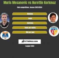 Muris Mesanovic vs Nurettin Korkmaz h2h player stats