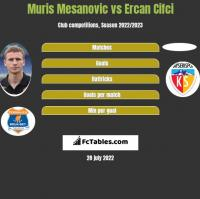Muris Mesanovic vs Ercan Cifci h2h player stats