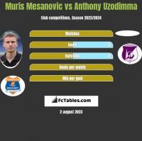 Muris Mesanovic vs Anthony Uzodimma h2h player stats