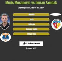 Muris Mesanovic vs Umran Zambak h2h player stats