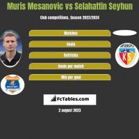 Muris Mesanovic vs Selahattin Seyhun h2h player stats