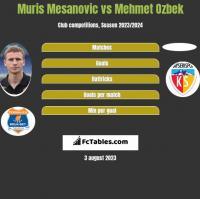 Muris Mesanovic vs Mehmet Ozbek h2h player stats