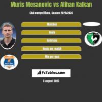 Muris Mesanovic vs Alihan Kalkan h2h player stats