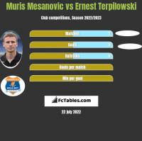Muris Mesanovic vs Ernest Terpilowski h2h player stats