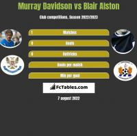 Murray Davidson vs Blair Alston h2h player stats