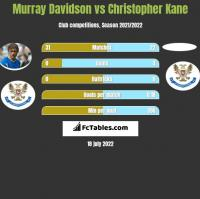 Murray Davidson vs Christopher Kane h2h player stats