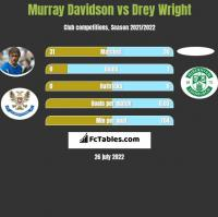 Murray Davidson vs Drey Wright h2h player stats