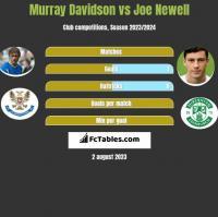 Murray Davidson vs Joe Newell h2h player stats