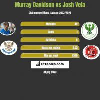Murray Davidson vs Josh Vela h2h player stats