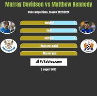 Murray Davidson vs Matthew Kennedy h2h player stats