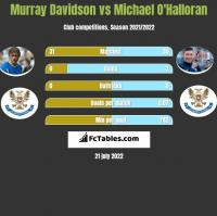 Murray Davidson vs Michael O'Halloran h2h player stats