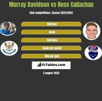 Murray Davidson vs Ross Callachan h2h player stats