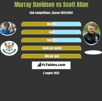 Murray Davidson vs Scott Allan h2h player stats
